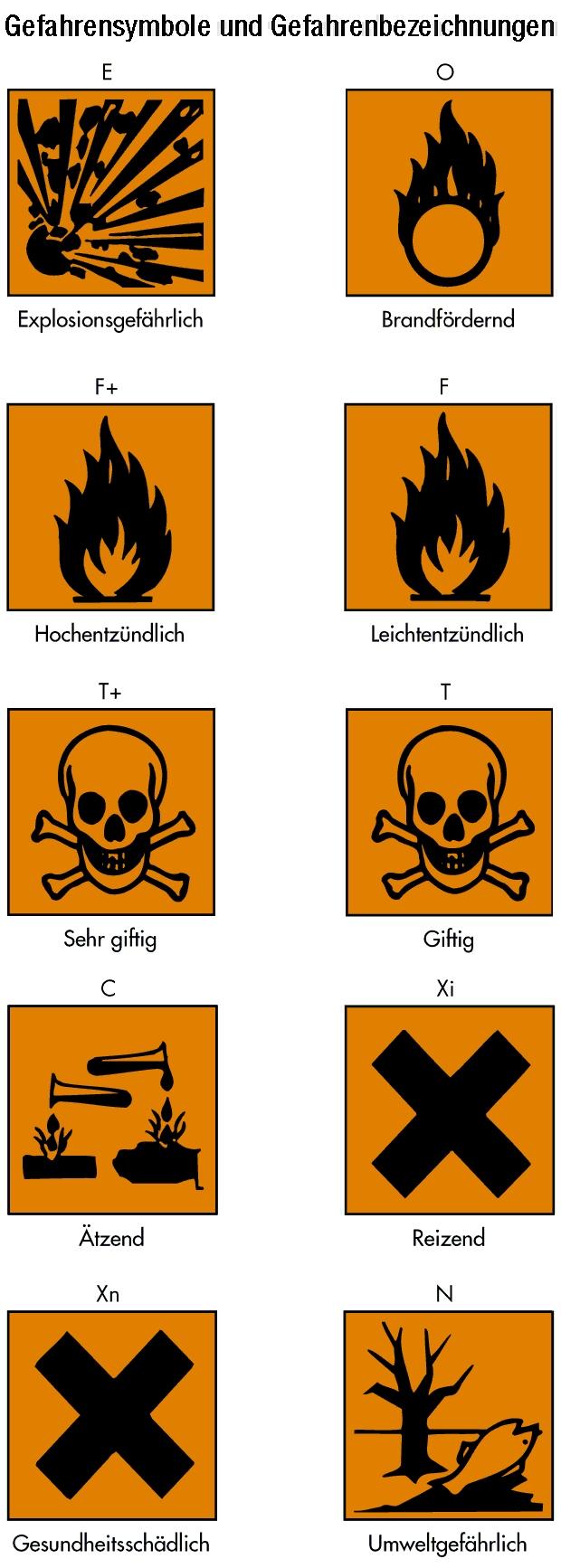 Die chemische bezeichnung des stoffes die gefahrensymbole