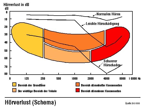 Glossar | B·A·D GmbH